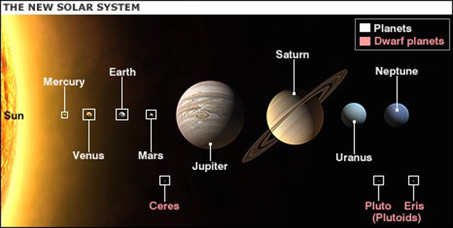 our solar system planets in order with no pluto - photo #23